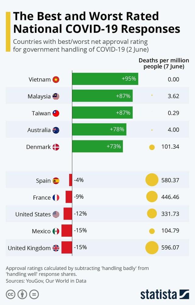 Vietnam führt die Liste der Länder mit bester Reaktion auf Covid-19-Epidemie - ảnh 1