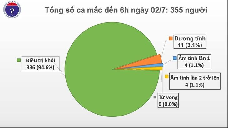 Seit 77 Tagen gibt es keine neuen Covid-19-Infizierten in der Gemeinschaft in Vietnam - ảnh 1
