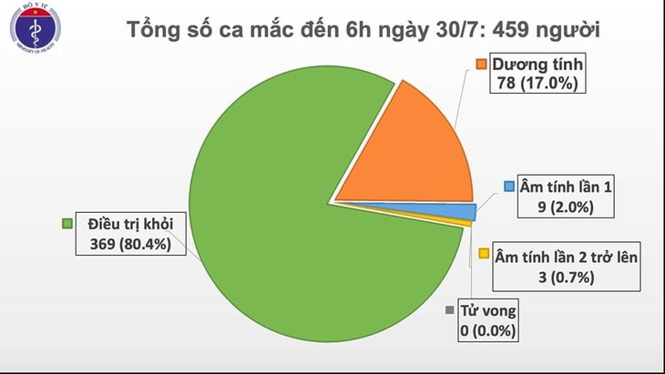 Neun weitere Covid-19-Infizierte in Da Nang und Hanoi - ảnh 1