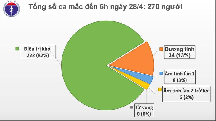 Vietnam memasuki hari ke-12 yang tidak ada kasus infeksi Covid-19 dalam masyarakat - ảnh 1
