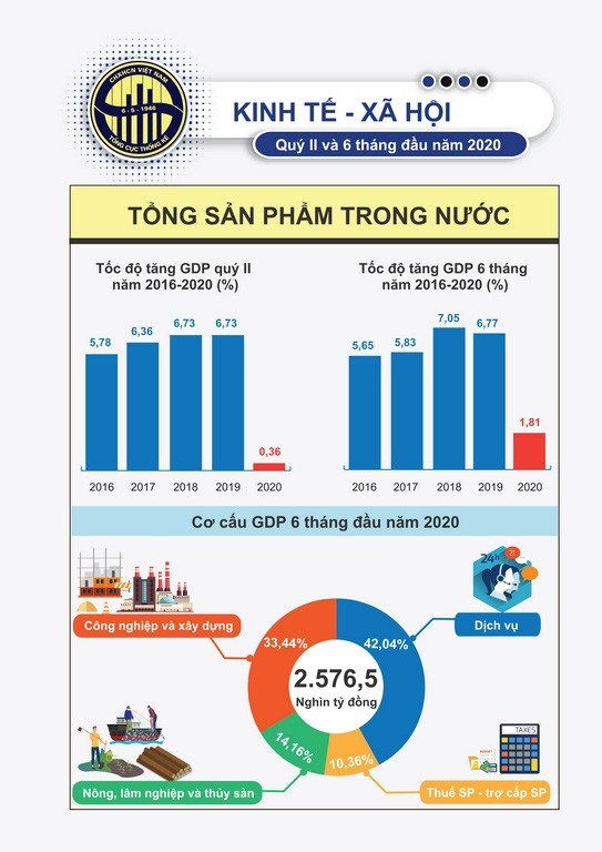 Ekonomi Vietnam pada 6 bulan awal tahun 2020 lebih menggembirakan terbanding dengan latar belakang umum dunia - ảnh 1