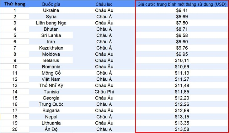 Việt Nam nằm trong top các quốc gia có giá cước Internet rẻ nhất thế giới - ảnh 1