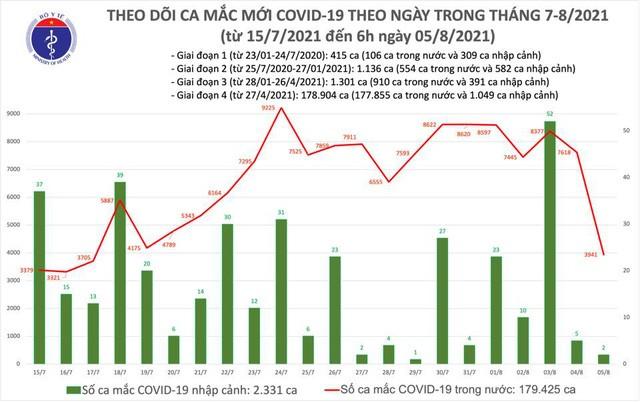 Sáng 5/8: Có 3.943 ca mắc COVID-19; gần 7,6 triệu liều vaccine đã được tiêm - ảnh 1