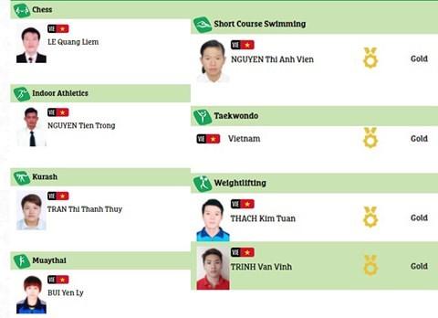 Vietnam wins 8th medal at Asian Indoor and Martial Arts Games - ảnh 1