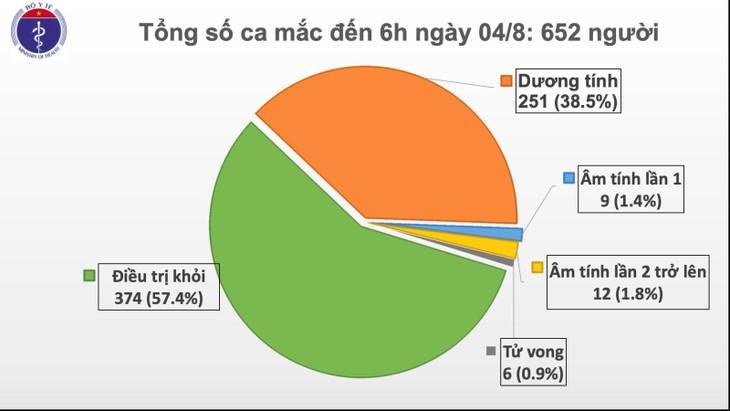 COVID-19: Vietnam reports 10 more cases - ảnh 1