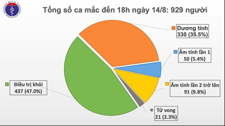COVID-19: Vietnam reports 18 new cases, total tally rises to 929  - ảnh 1