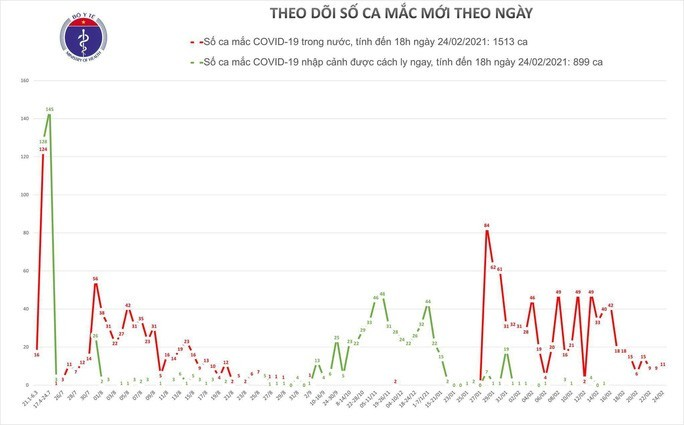 9 more COVID-19 cases reported in Hai Duong  - ảnh 1