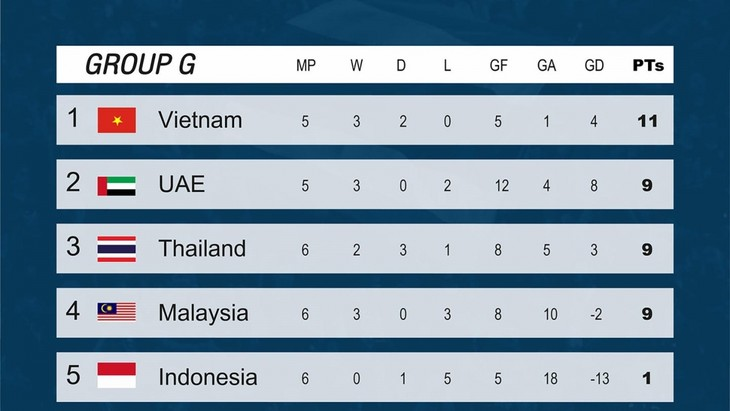 Vietnam maintains top position in World Cup qualifying group - ảnh 1