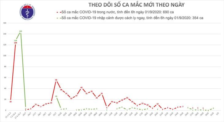 Утром 1 сентября во Вьетнаме не выявлены новые случаи заражения коронавирусом - ảnh 1