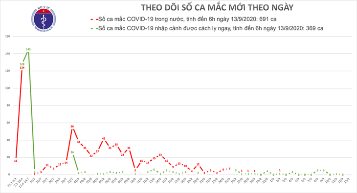 No new COVID-19 cases reported over last 12 hours  - ảnh 1