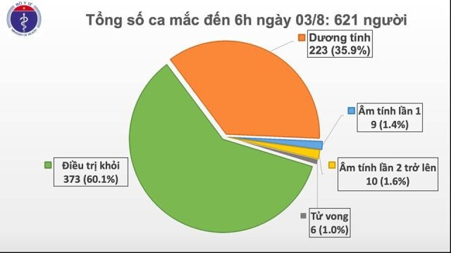 Thêm 1 ca mắc mới COVID-19 ở Quảng Ngãi, Việt Nam có 621 ca bệnh - ảnh 1