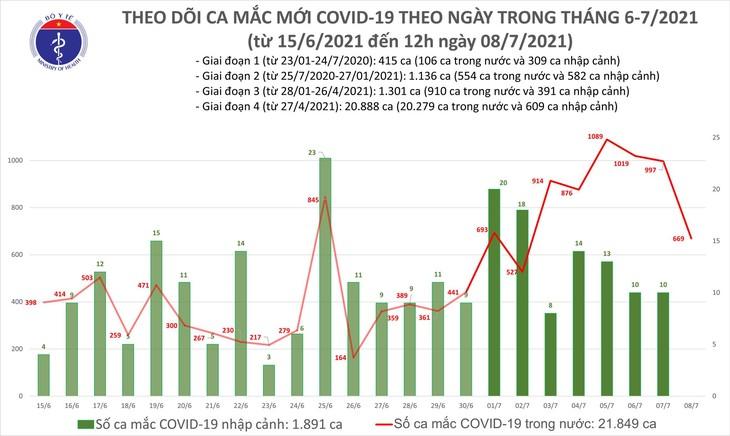 Trưa 8/7: Thêm 355 ca mắc COVID-19, riêng TP Hồ Chí Minh đã 200 ca - ảnh 1