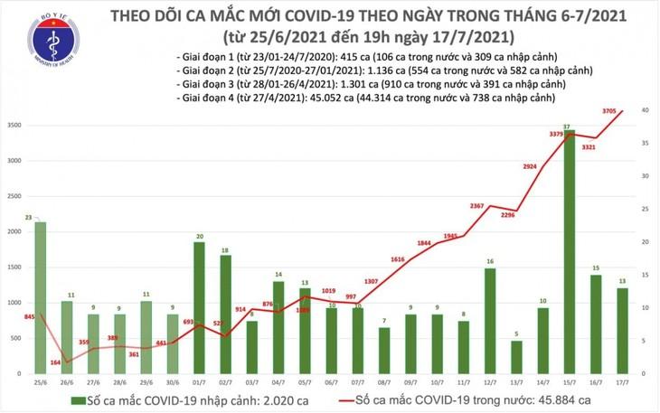 Trong 12 giờ qua, cả nước có thêm 1.612 ca mắc COVID-19 - ảnh 1