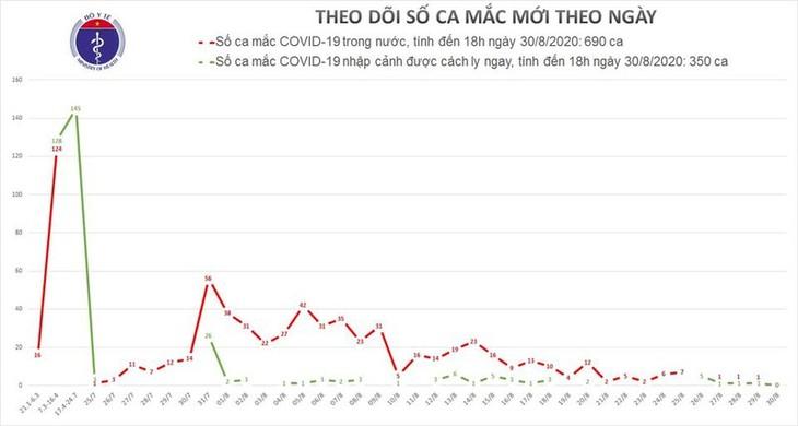 Covid-19 en Vietnam: cero contagios en las últimas 24 horas - ảnh 1