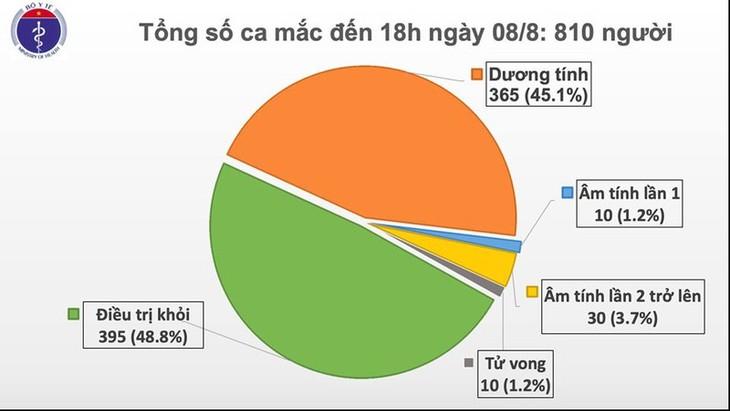 Thêm 21 ca mắc Covid-19 liên quan đến Đà Nẵng và 1 ca bệnh xâm nhập - ảnh 1