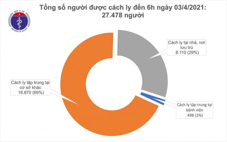 Sáng 3/4, không có ca mắc COVID-19 mới, hơn 52.000 người được tiêm vaccine phòng COVID-19 - ảnh 1