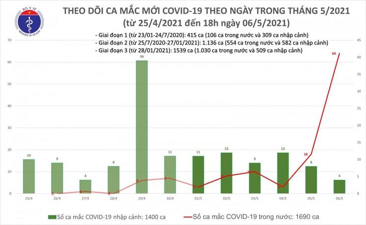 Bộ Y tế cho biết, tính từ 6h đến 18h ngày 6/5, Việt Nam có 60 ca mắc COVID-19 mới, trong đó có 56 ca trong n - ảnh 1