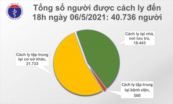 Bộ Y tế cho biết, tính từ 6h đến 18h ngày 6/5, Việt Nam có 60 ca mắc COVID-19 mới, trong đó có 56 ca trong n - ảnh 2