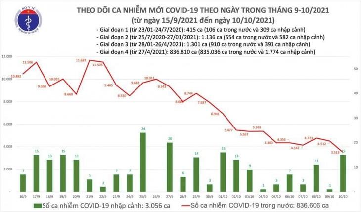 Ngày 10/10, Việt Nam có 3.513 người mắc COVID-19, giảm 999 ca - ảnh 1