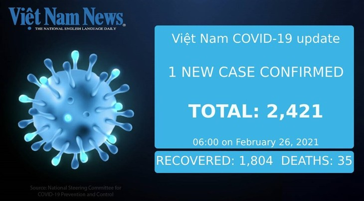 Vietnam adds one more COVID-19 case, but records no domestic transmissions Friday morning - ảnh 1
