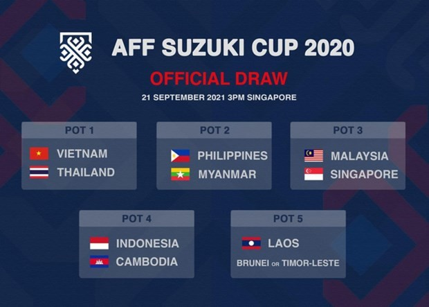 Vietnam in top seed group for draw of AFF Cup 2020 - ảnh 1
