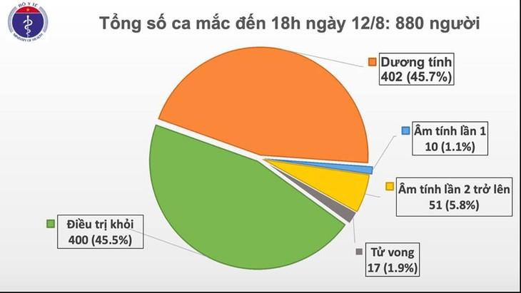 Việt Nam có thêm 14 bệnh nhân mắc COVID-19 - ảnh 1