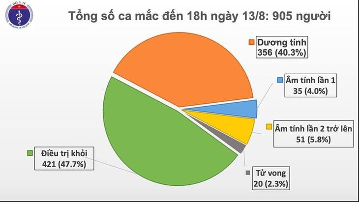Chiều 13/8, Việt Nam ghi nhận thêm 22 bệnh nhân mắc Covid-19; 2 bệnh nhân tử vong - ảnh 1