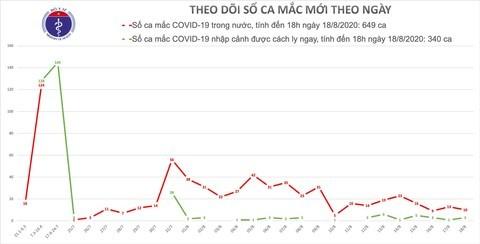 Thêm 6 ca mắc mới COVID-19, Việt Nam có 989 bệnh nhân - ảnh 1