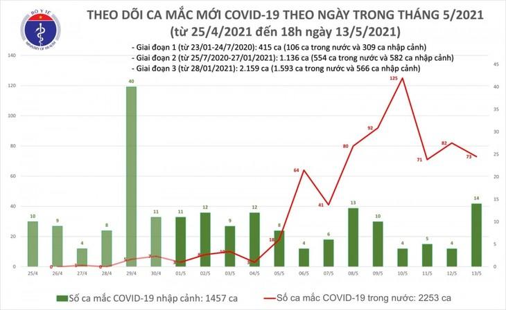 Chiều 13/5, Việt Nam có thêm 31 ca mắc mới COVID-19  - ảnh 1