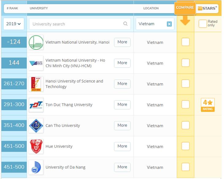 Xếp hạng đại học QS ASIA 2018-2019: Trường Đại học Bách khoa Hà Nội tăng 30 bậc - ảnh 1