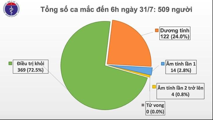 Thêm 45 ca mắc Covid-19 trong cộng đồng tại Đà Nẵng - ảnh 1