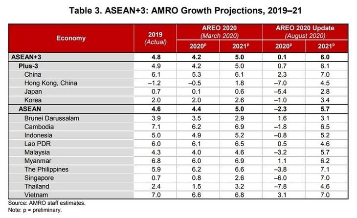 AMRO: Kinh tế khu vực ASEAN+3 phục hồi theo hình chữ U - ảnh 1