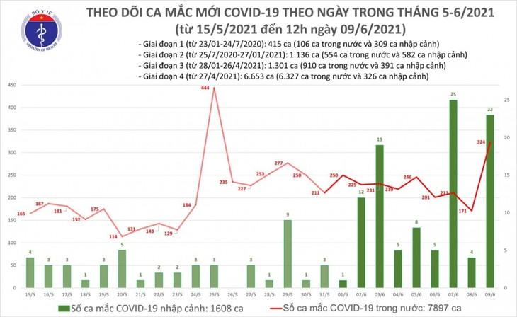 6 giờ qua, Việt Nam ghi nhận 283 ca dương tính SARS-CoV-2 - ảnh 1