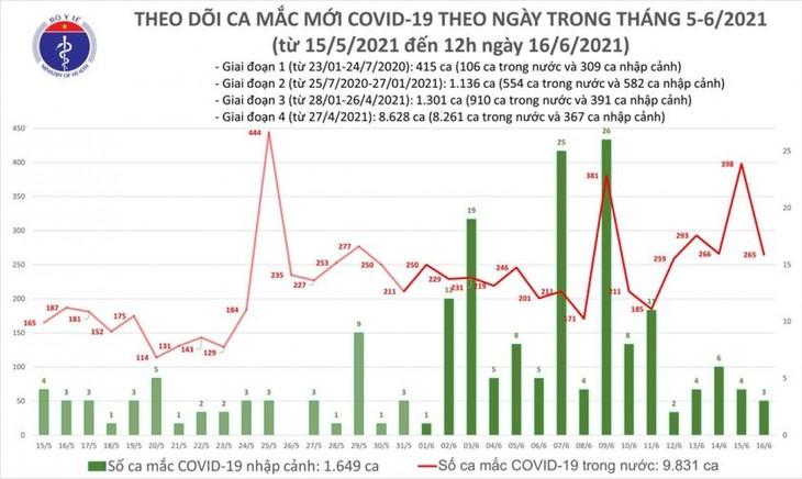 6 giờ qua, Việt Nam có 176 ca mắc COVID-19 mới, riêng Bắc Giang 128 ca - ảnh 1
