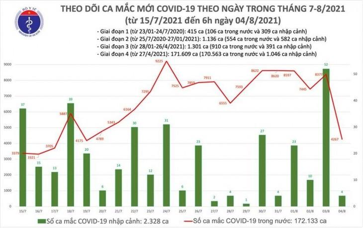 Sáng 4/8, có thêm 4.271 ca mắc COVID-19, nhiều nhất ở TP.HCM và Bình Dương - ảnh 1