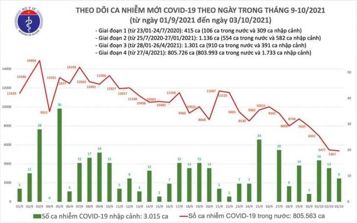 Ngày 03/10, số bệnh nhân khỏi COVID-19 cao nhất với 28.859 ca - ảnh 1