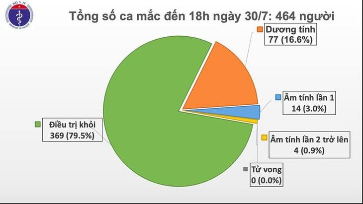 สถานการณ์การแพร่ระบาดของโรคโควิด -19 ในเวียดนาม - ảnh 1