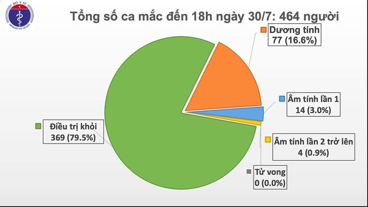 5 new cases of COVID-19 infection reported in Vietnam - ảnh 1