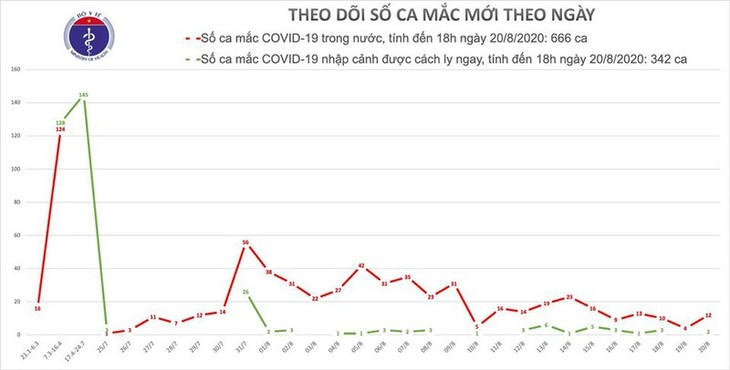 14 new cases of COVID-19 confirmed, Vietnam surpasses 1,000 infections - ảnh 1