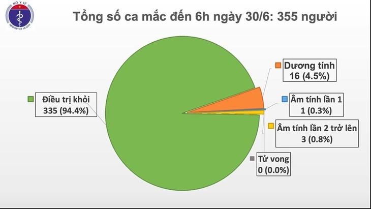 Covid-19: 75 días consecutivos sin nuevas transmisiones locales en Vietnam - ảnh 1