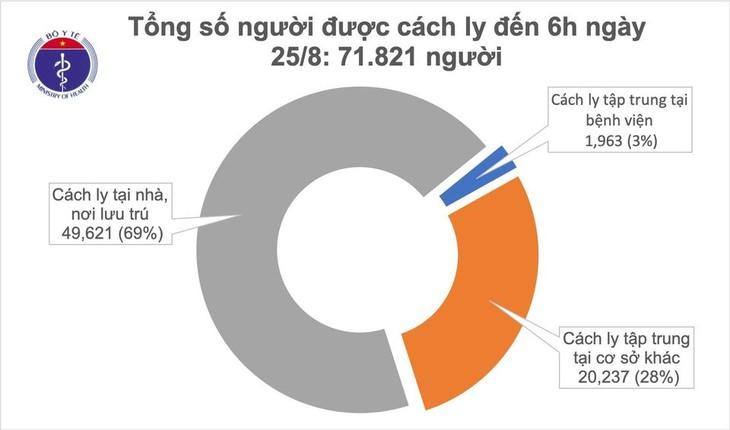 Vietnam no reporta nuevos casos del covid-19 en la mañana del 25 de agosto - ảnh 1