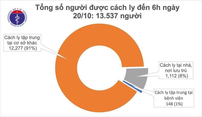 Covid-19 en Vietnam: 48 jornadas sin infección comunitaria - ảnh 1