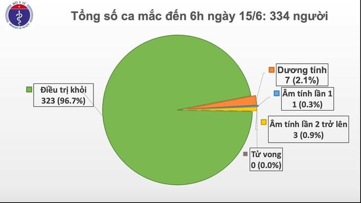 ครบ 2 เดือนที่เวียดนามไม่พบผู้ติดเชื้อโรคโควิด-19 ภายในประเทศ - ảnh 1