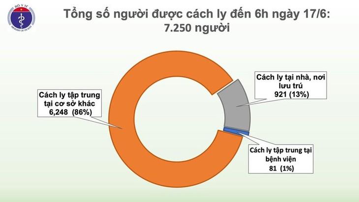 เวียดนามพบผู้ติดเชื้อโรคโควิด-19 เพิ่มอีก 1 รายซึ่งเป็นผู้กลับจากประเทศคูเวต - ảnh 1