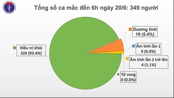 เป็นวันที่ 65 ติดต่อกันที่เวียดนามไม่พบผู้ติดเชื้อโรคโควิด-19 ภายในประเทศ - ảnh 1