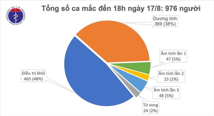 สถานการณ์การแพร่ระบาดของโรคโควิด-19 ในเวียดนามและโลกวันที่ 17 สิงหาคม - ảnh 1