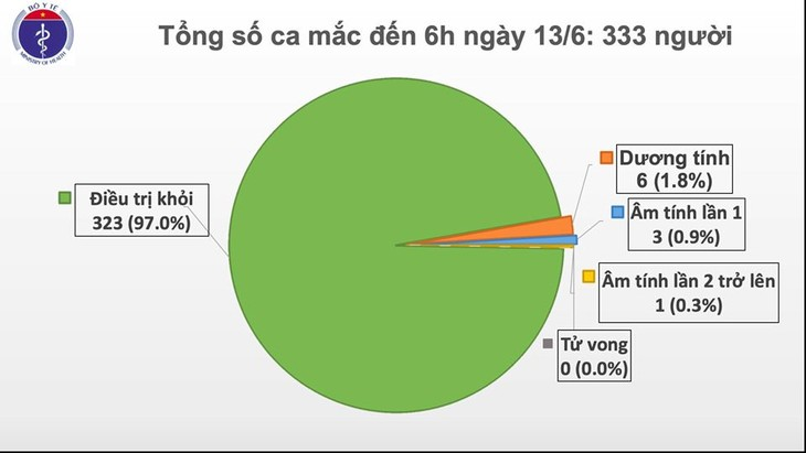 Vietnam goes straight 58 days without COVID-19 community transmission - ảnh 1