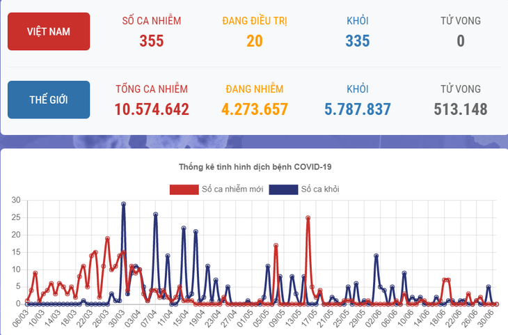 Vietnam's COVID-19 cases remain at 355  - ảnh 1