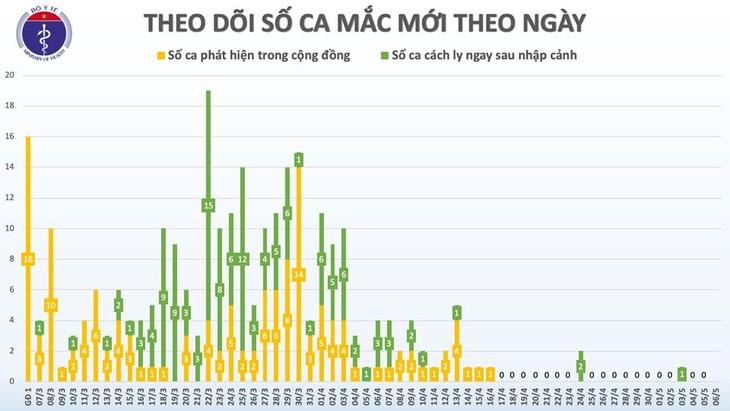 Keine neuen Covid-19-Infizierte für 20 Tage in Vietnam - ảnh 1
