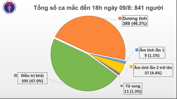 วันที่9สิงหาคมเวียดนามมีผู้ป่วยโควิดเสียชีวิตเพิ่มอีกหนึ่งราย - ảnh 1